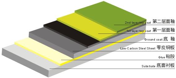 搪瓷钢板结构